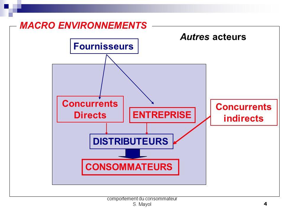comportement du consommateur S. Mayol3 1- Définition Le comportement dachat du consommateur est lensemble des actes directement liés à la décision dac