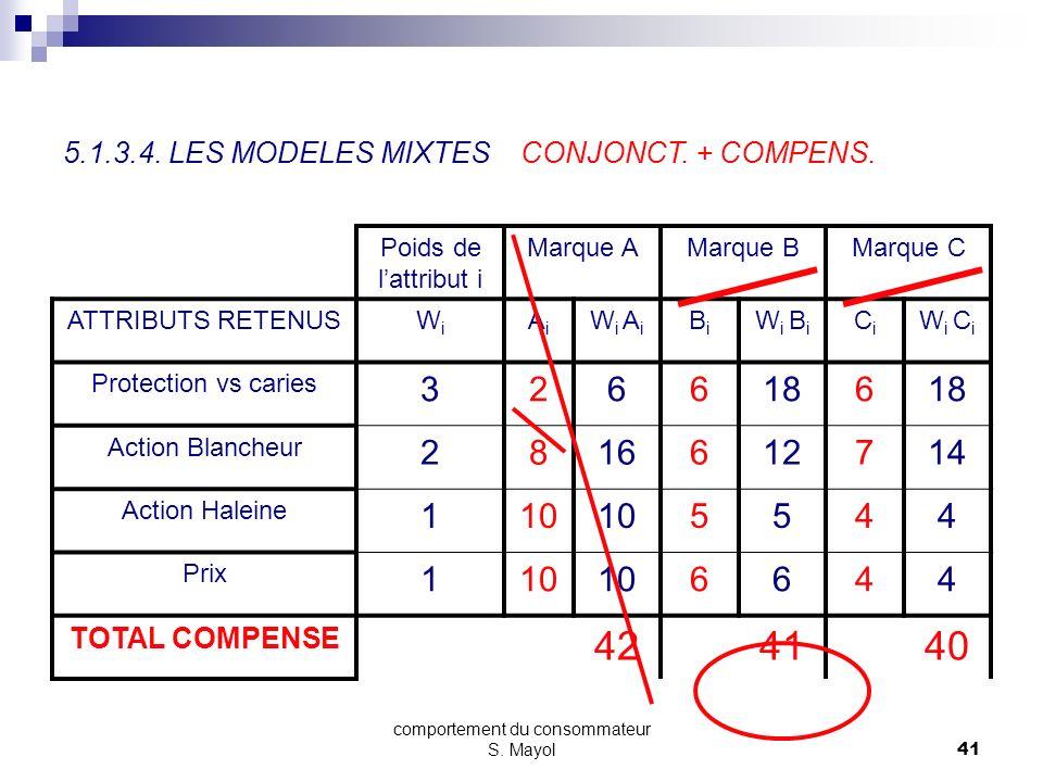 comportement du consommateur S. Mayol40 SECTION 5 - LE PROCESSUS DACHAT 5.1. LES MODELES DE BASE 5.1.1. LA PRISE DE CONSCIENCE DU BESOIN 5.1.2. LA REC