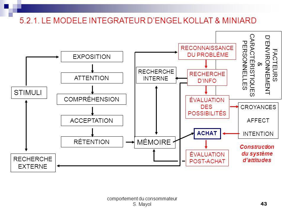 comportement du consommateur S. Mayol42 SECTION 5 - LE PROCESSUS DACHAT 5.1. LES MODELES DE BASE 5.2. LES MODELES CONTEMPORAINS 5.2.1. LE MODELE INTEG