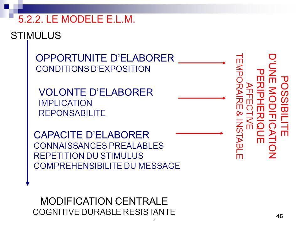 comportement du consommateur S. Mayol44 5.2.2. LE MODELE E.L.M. (ELABORATION LIKELIHOOD MODEL) MODELE DES PROBABILITES DELABORATION SECTION 5 - LE PRO