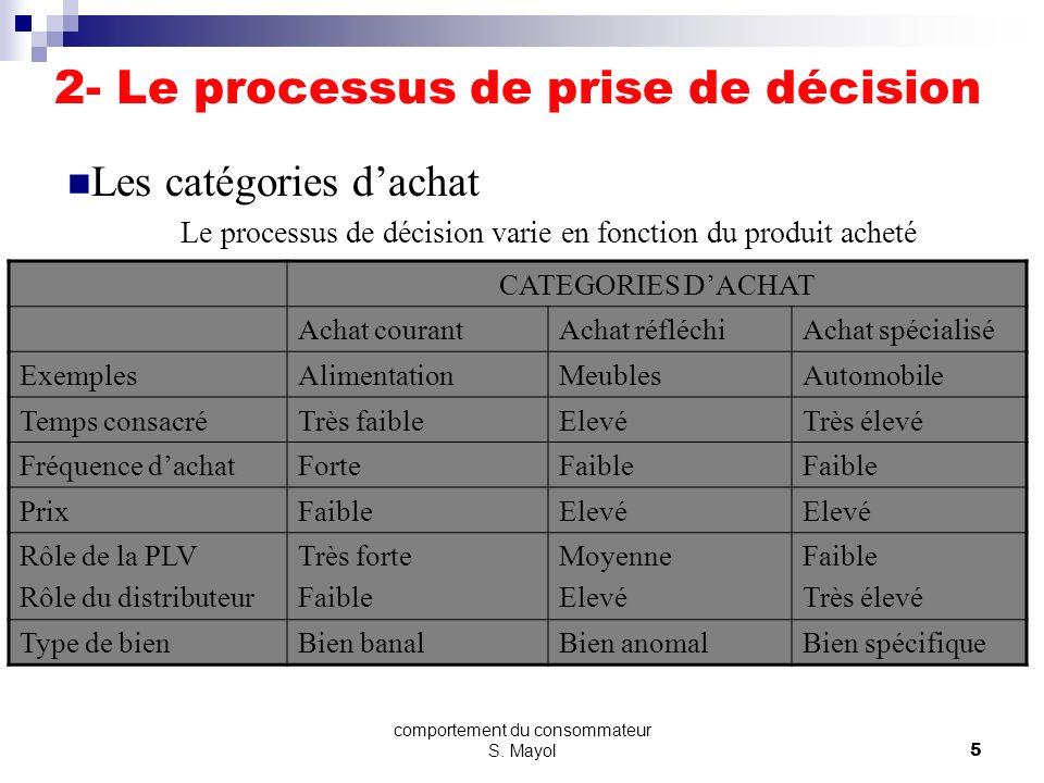 comportement du consommateur S. Mayol4 ENTREPRISE Concurrents Directs Fournisseurs DISTRIBUTEURS CONSOMMATEURS Concurrents indirects Autres acteurs MA