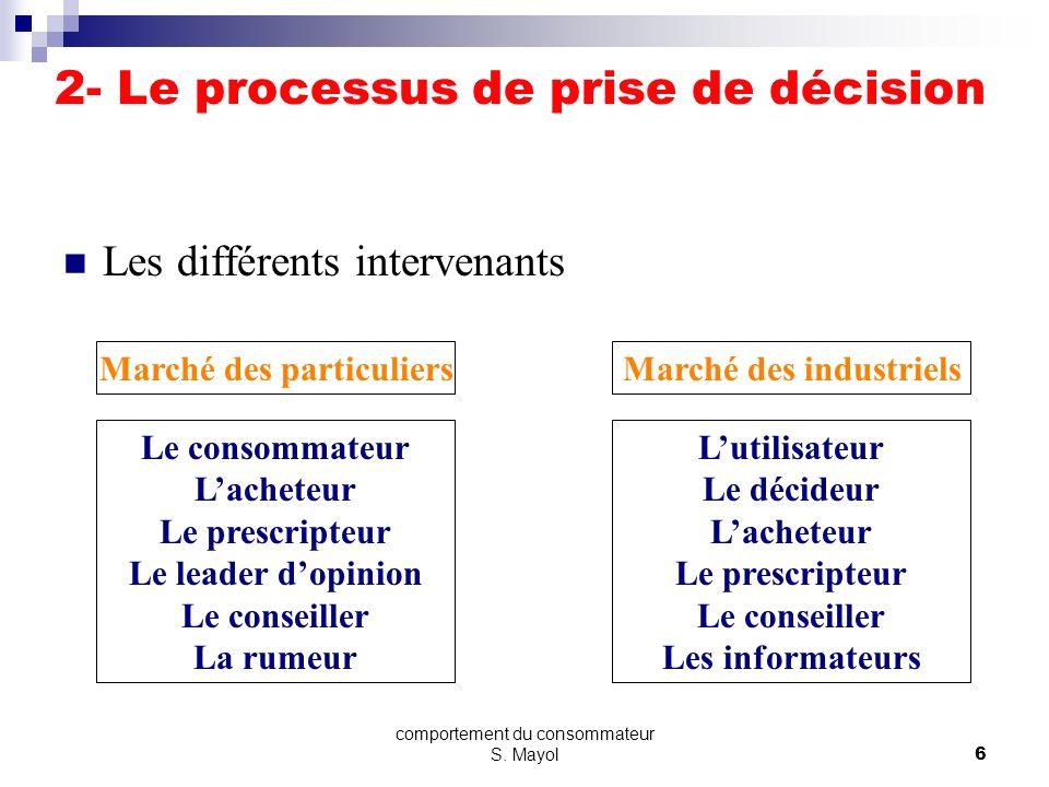 comportement du consommateur S. Mayol5 2- Le processus de prise de décision Les catégories dachat Le processus de décision varie en fonction du produi