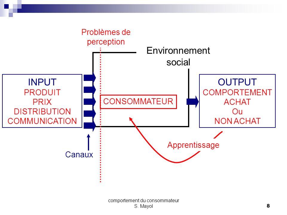 comportement du consommateur S. Mayol7 Les différentes phases du processus dachat individu Prise de conscience dun besoin Recherche dinformations (exp