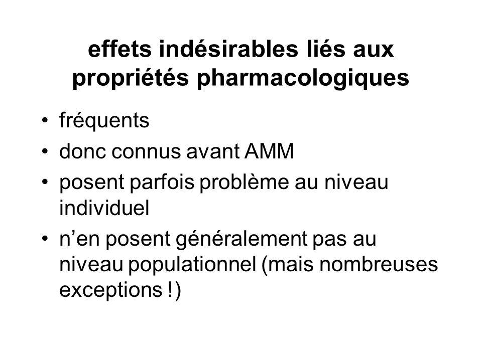 effets indésirables liés aux propriétés pharmacologiques fréquents donc connus avant AMM posent parfois problème au niveau individuel nen posent génér