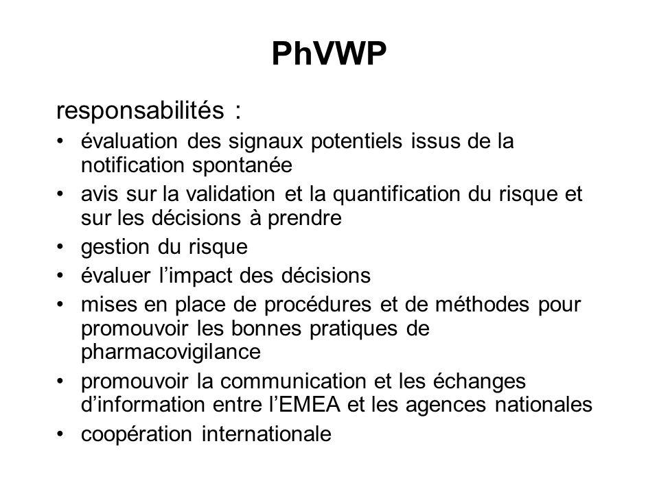 PhVWP responsabilités : évaluation des signaux potentiels issus de la notification spontanée avis sur la validation et la quantification du risque et
