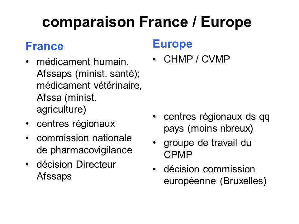 comparaison France / Europe France médicament humain, Afssaps (minist. santé); médicament vétérinaire, Afssa (minist. agriculture) centres régionaux c