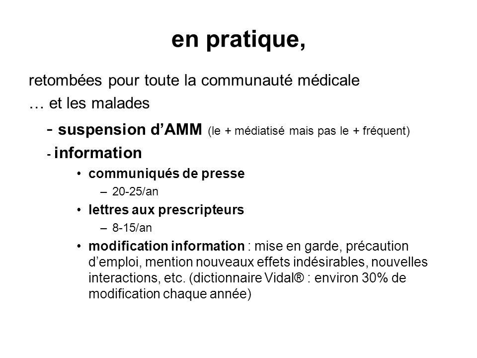 en pratique, retombées pour toute la communauté médicale … et les malades - suspension dAMM (le + médiatisé mais pas le + fréquent) - information comm