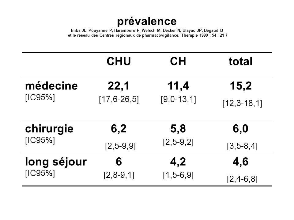 prévalence Imbs JL, Pouyanne P, Haramburu F, Welsch M, Decker N, Blayac JP, Bégaud B et le réseau des Centres régionaux de pharmacovigilance. Therapie
