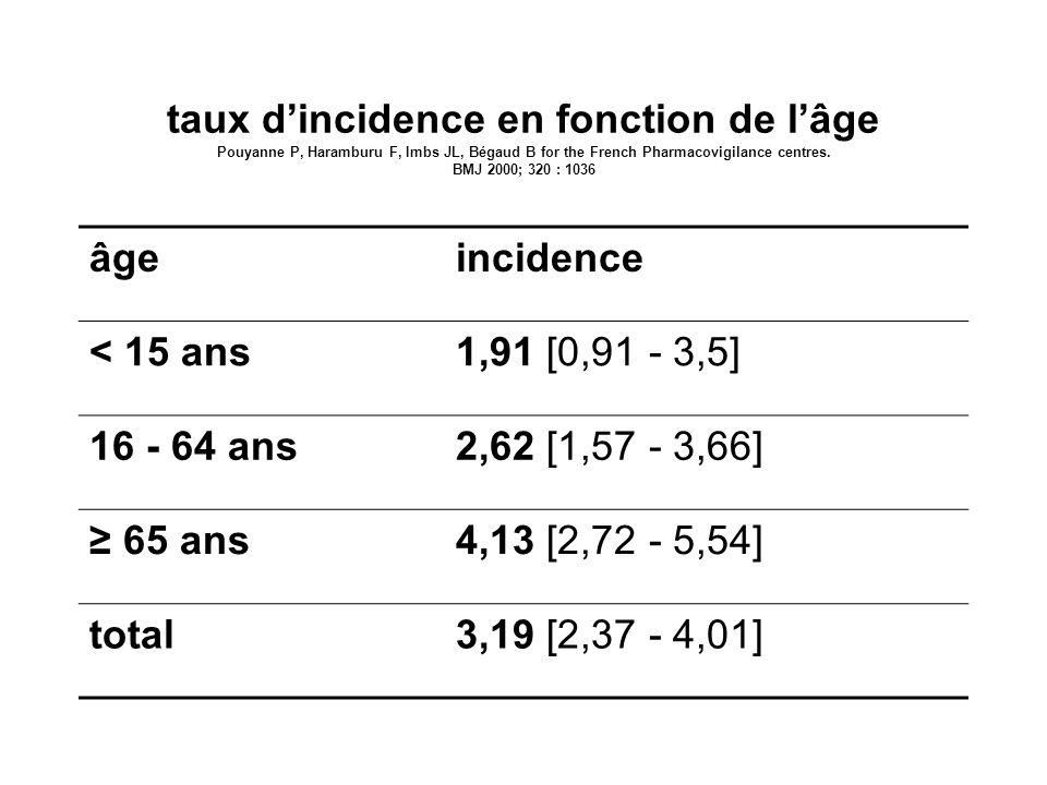 taux dincidence en fonction de lâge Pouyanne P, Haramburu F, Imbs JL, Bégaud B for the French Pharmacovigilance centres. BMJ 2000; 320 : 1036 âgeincid