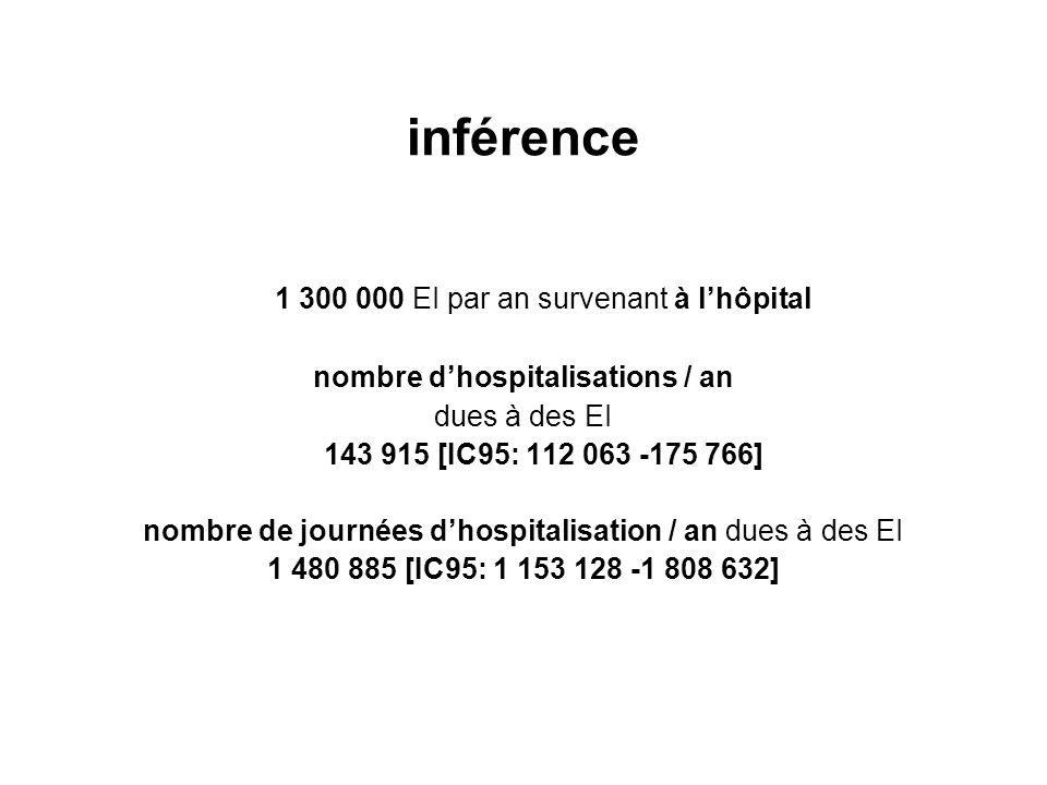 inférence 1 300 000 EI par an survenant à lhôpital nombre dhospitalisations / an dues à des EI 143 915 [IC95: 112 063 -175 766] nombre de journées dho