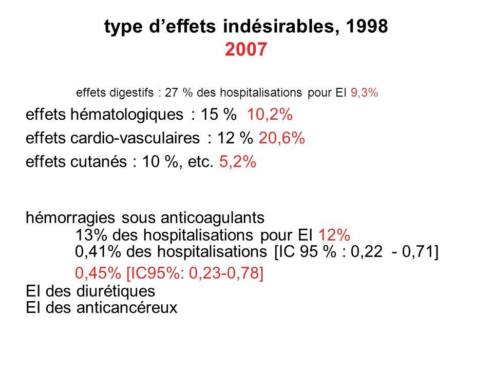 type deffets indésirables, 1998 2007 effets digestifs : 27 % des hospitalisations pour EI 9,3% effets hématologiques : 15 % 10,2% effets cardio-vascul