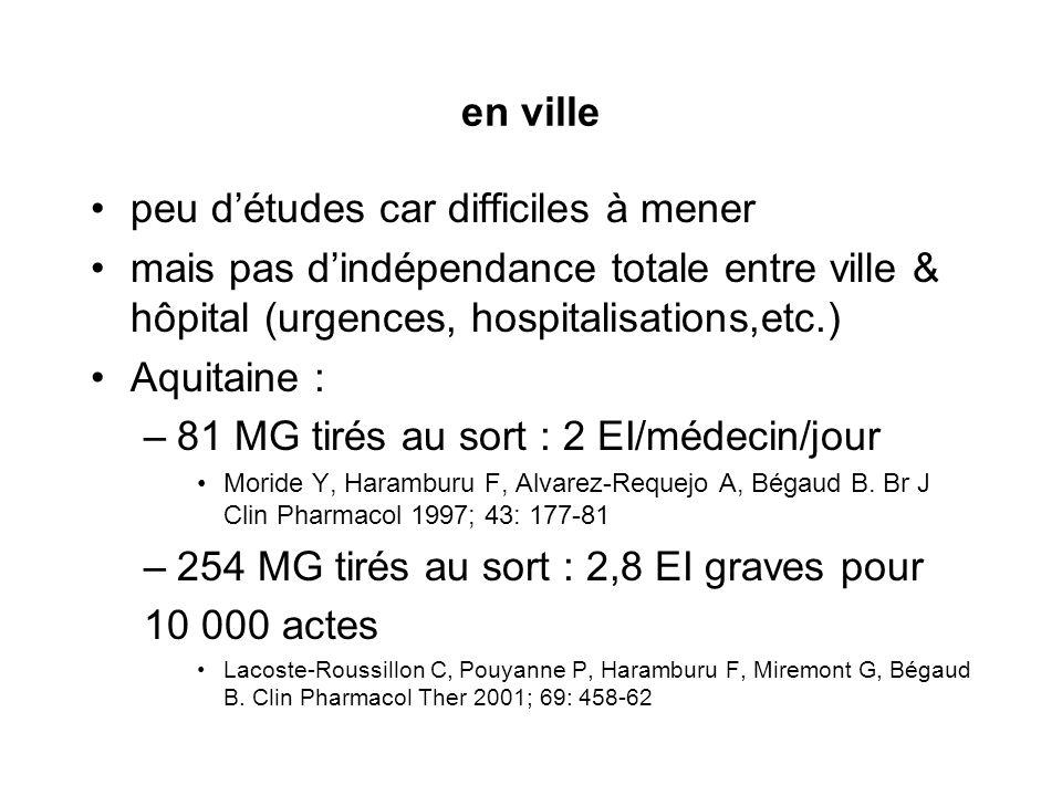 en ville peu détudes car difficiles à mener mais pas dindépendance totale entre ville & hôpital (urgences, hospitalisations,etc.) Aquitaine : –81 MG t