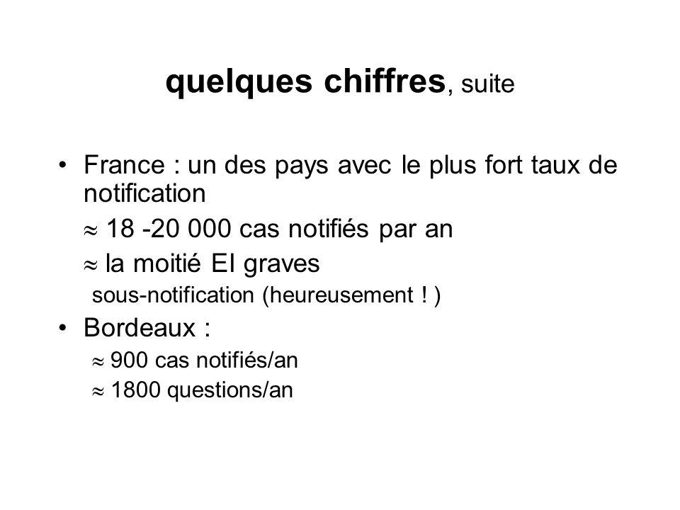 quelques chiffres, suite France : un des pays avec le plus fort taux de notification 18 -20 000 cas notifiés par an la moitié EI graves sous-notificat