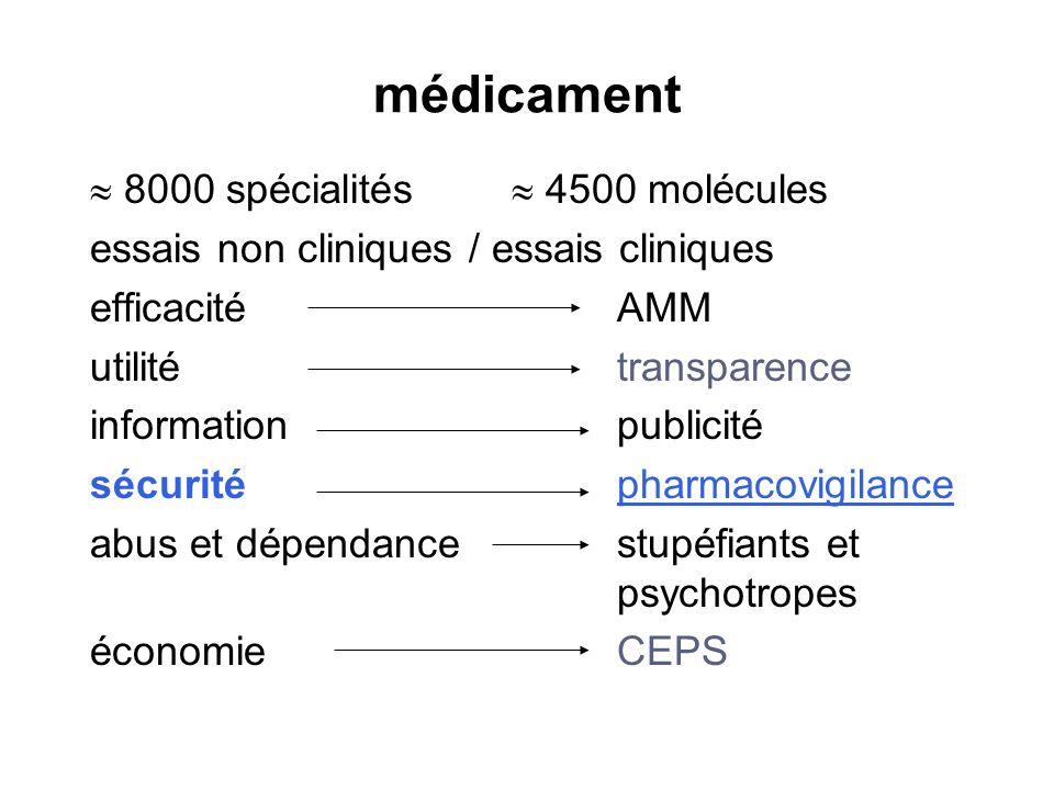 médicament 8000 spécialités 4500 molécules essais non cliniques / essais cliniques efficacité AMM utilitétransparence informationpublicité sécuritépha