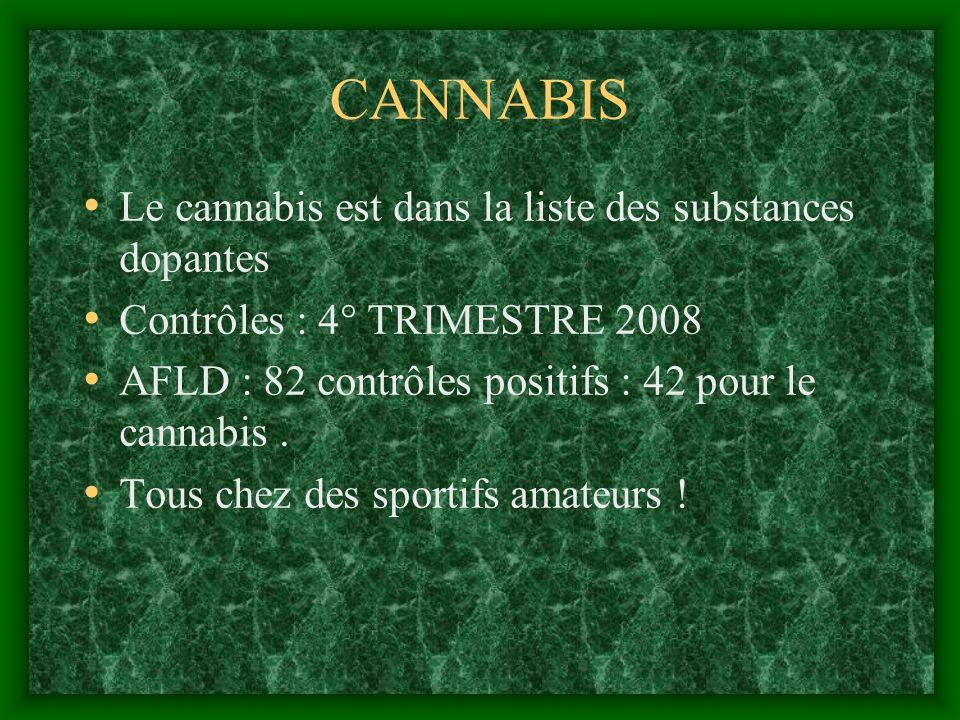 CANNABIS Le cannabis est dans la liste des substances dopantes Contrôles : 4° TRIMESTRE 2008 AFLD : 82 contrôles positifs : 42 pour le cannabis. Tous