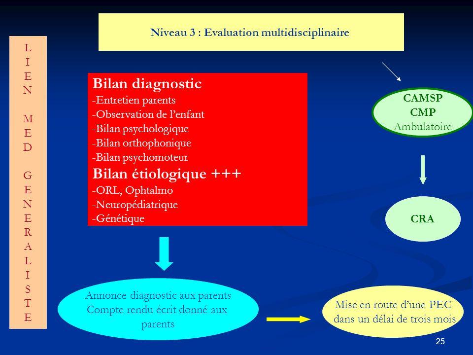 25 Niveau 3 : Evaluation multidisciplinaire CAMSP CMP Ambulatoire CRA Bilan diagnostic -Entretien parents -Observation de lenfant -Bilan psychologique -Bilan orthophonique -Bilan psychomoteur Bilan étiologique +++ -ORL, Ophtalmo -Neuropédiatrique -Génétique Annonce diagnostic aux parents Compte rendu écrit donné aux parents Mise en route dune PEC dans un délai de trois mois LIENMEDGENERALISTELIENMEDGENERALISTE