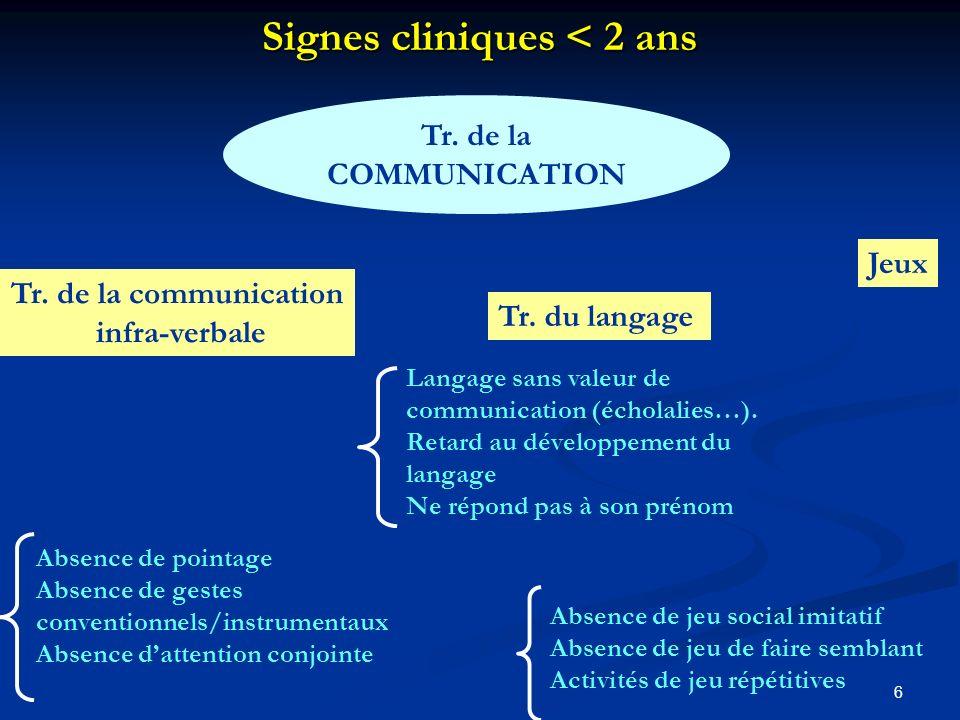 6 Signes cliniques < 2 ans Tr.de la COMMUNICATION Tr.