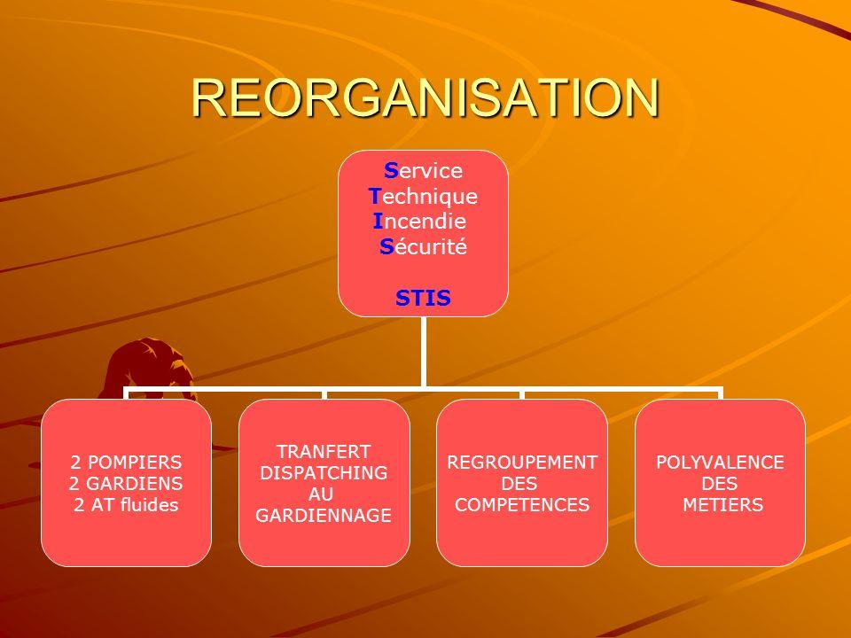 REORGANISATION Service Technique Incendie Sécurité STIS 2 POMPIERS 2 GARDIENS 2 AT fluides TRANFERT DISPATCHING AU GARDIENNAGE REGROUPEMENT DES COMPETENCES POLYVALENCE DES METIERS