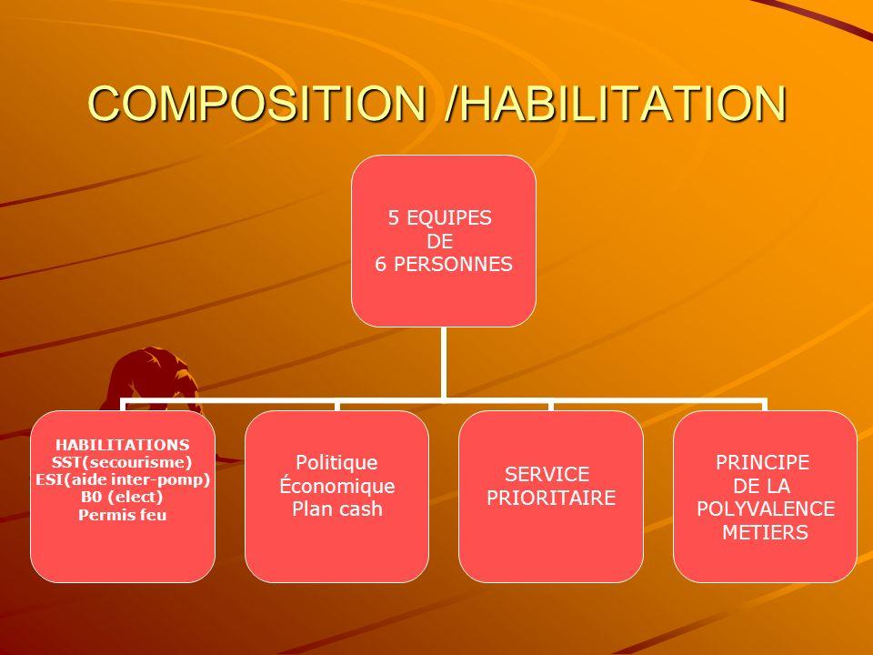 COMPOSITION /HABILITATION 5 EQUIPES DE 6 PERSONNES HABILITATIONS SST(secourisme) ESI(aide inter-pomp) B0 (elect) Permis feu Politique Économique Plan cash SERVICE PRIORITAIRE PRINCIPE DE LA POLYVALENCE METIERS