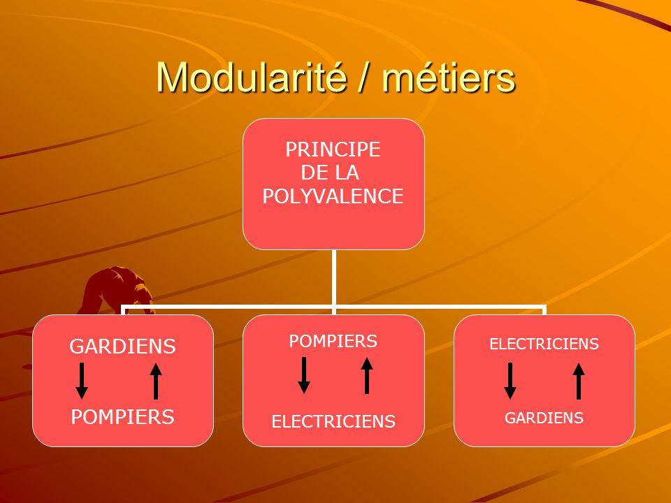 Modularité / métiers PRINCIPE DE LA POLYVALENCE GARDIENS POMPIERS ELECTRICIENS GARDIENS