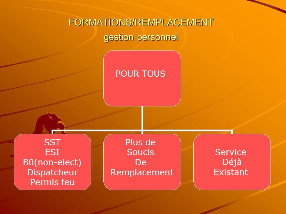 FORMATIONS/REMPLACEMENT gestion personnel POUR TOUS SST ESI B0(non-elect) Dispatcheur Permis feu Plus de Soucis De Remplacement Service Déjà Existant