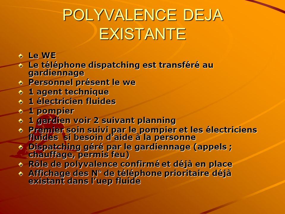 POLYVALENCE DEJA EXISTANTE Le WE Le téléphone dispatching est transféré au gardiennage Personnel présent le we 1 agent technique 1 électricien fluides