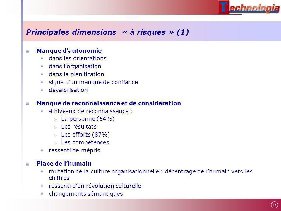 Principales dimensions « à risques » (1) Manque dautonomie dans les orientations dans lorganisation dans la planification signe dun manque de confianc