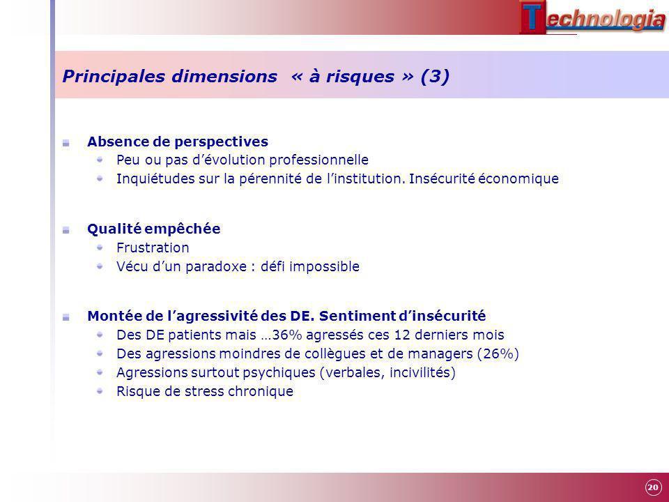 Principales dimensions « à risques » (3) Absence de perspectives Peu ou pas dévolution professionnelle Inquiétudes sur la pérennité de linstitution. I