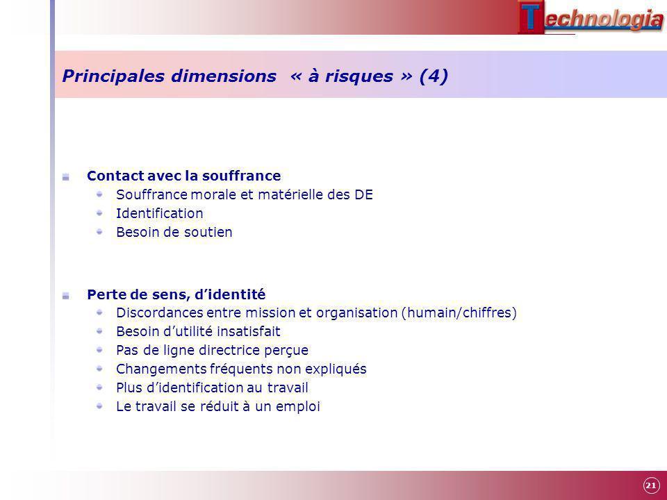 Principales dimensions « à risques » (4) Contact avec la souffrance Souffrance morale et matérielle des DE Identification Besoin de soutien Perte de s