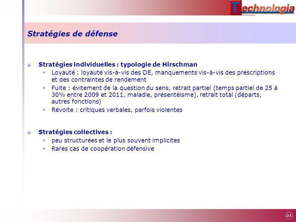 Stratégies de défense Stratégies individuelles : typologie de Hirschman Loyauté : loyauté vis-à-vis des DE, manquements vis-à-vis des prescriptions et