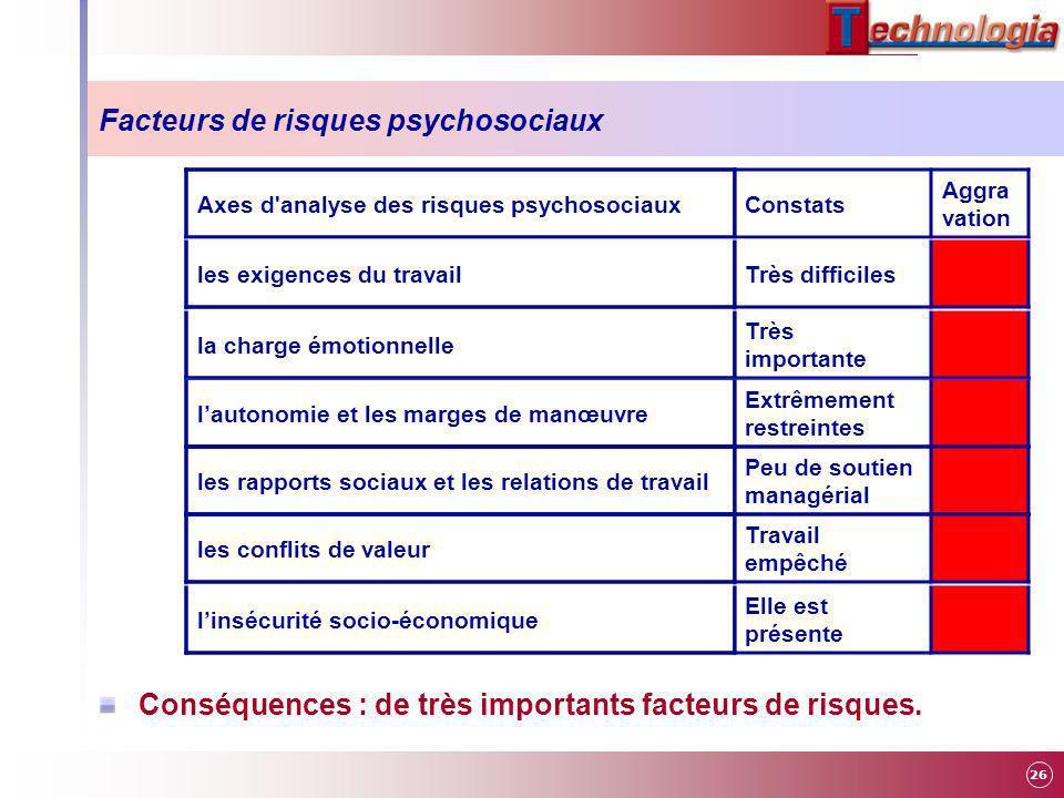 26 Facteurs de risques psychosociaux Conséquences : de très importants facteurs de risques. Axes d'analyse des risques psychosociaux les exigences du