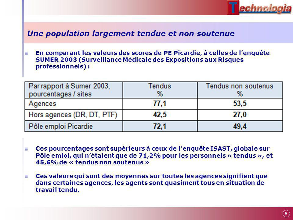 9 Une population largement tendue et non soutenue En comparant les valeurs des scores de PE Picardie, à celles de lenquête SUMER 2003 (Surveillance Mé