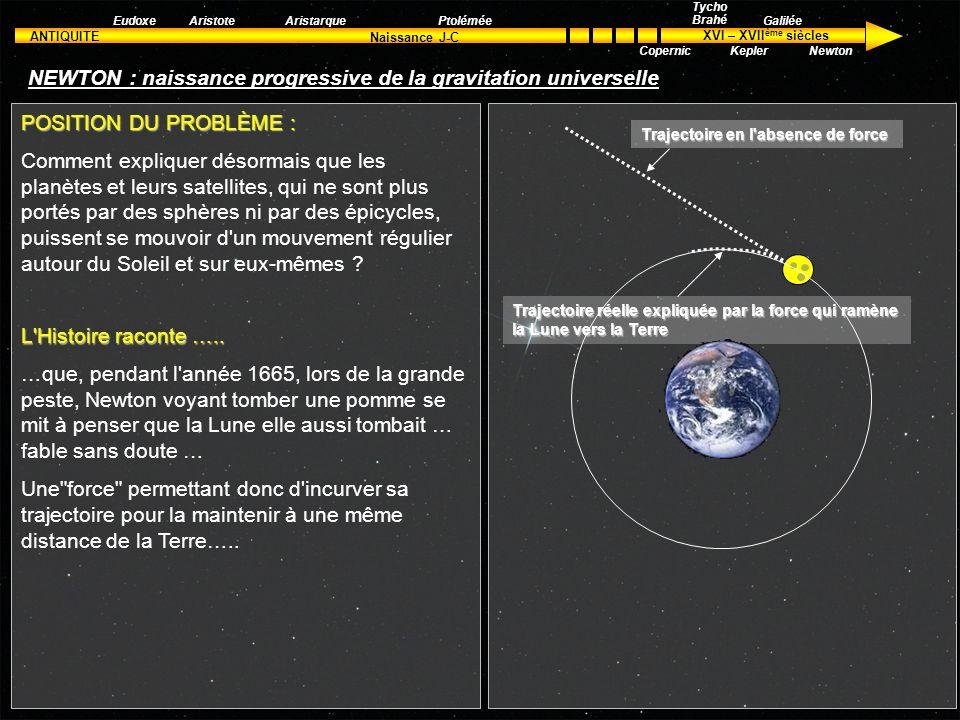 ANTIQUITE XVI – XVII ème siècles Naissance J-C Aristote Tycho Brahé Kepler Galilée Newton EudoxeAristarquePtolémée Copernic Isaac NEWTON (1642-1727)