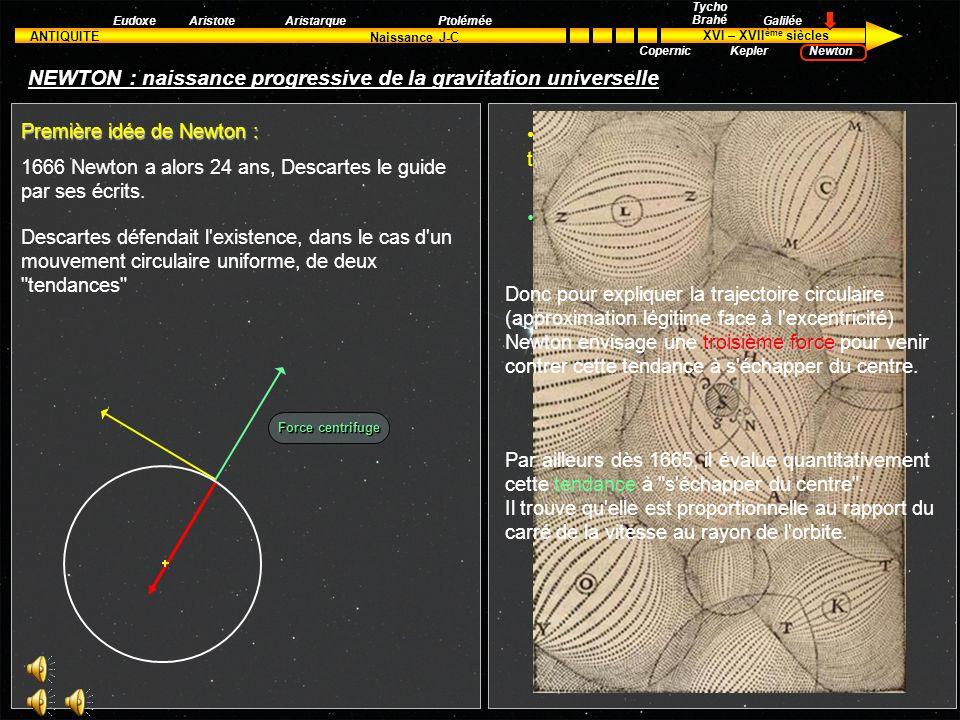 ANTIQUITE XVI – XVII ème siècles Naissance J-C Aristote Tycho Brahé Kepler Galilée Newton EudoxeAristarquePtolémée Copernic NEWTON : naissance progres