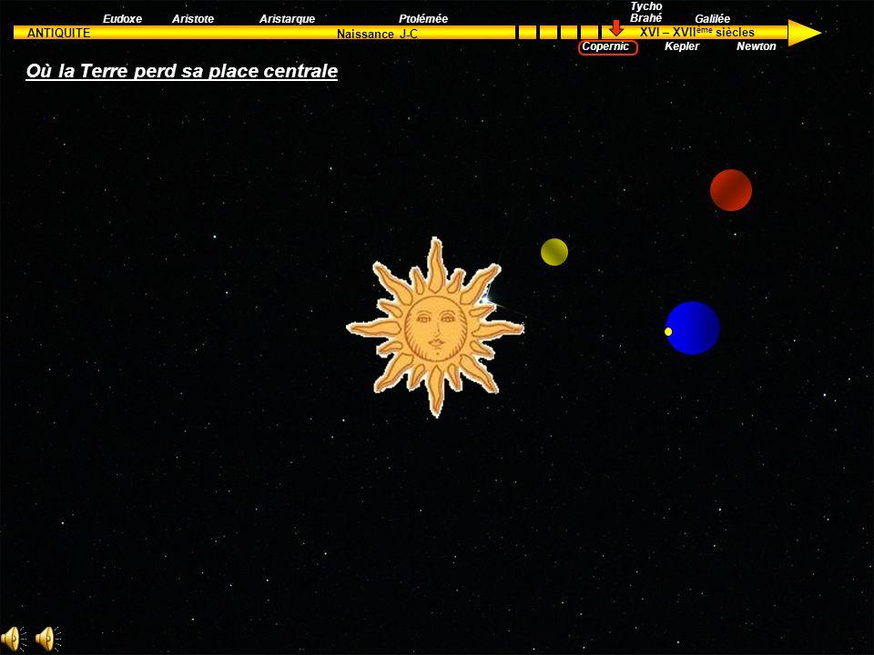 ANTIQUITE XVI – XVII ème siècles Naissance J-C Aristote Tycho Brahé Kepler Galilée Newton EudoxeAristarquePtolémée Copernic La théorie développée par
