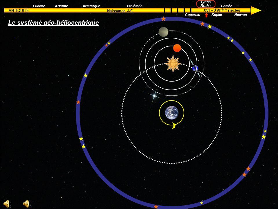 ANTIQUITE XVI – XVII ème siècles Naissance J-C Aristote Tycho Brahé Kepler Galilée Newton EudoxeAristarquePtolémée Copernic Ainsi est né le système gé