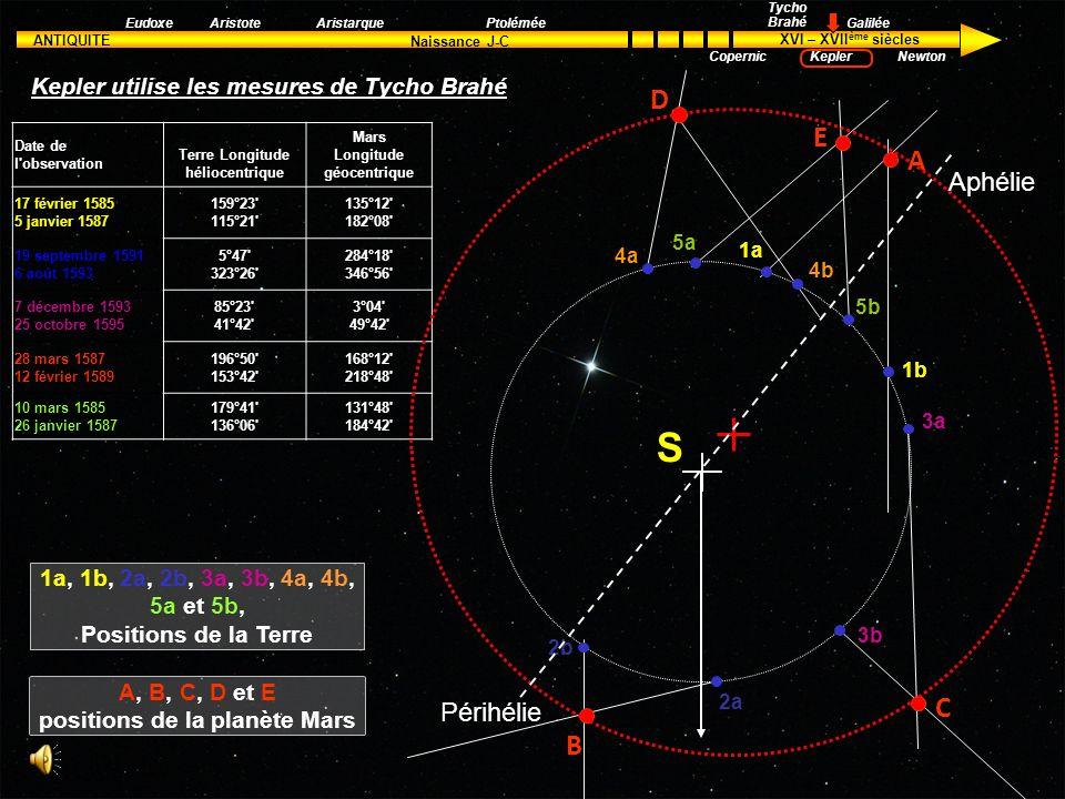 ANTIQUITE XVI – XVII ème siècles Naissance J-C Aristote Tycho Brahé Kepler Galilée Newton EudoxeAristarquePtolémée Copernic La planète Mars présente,