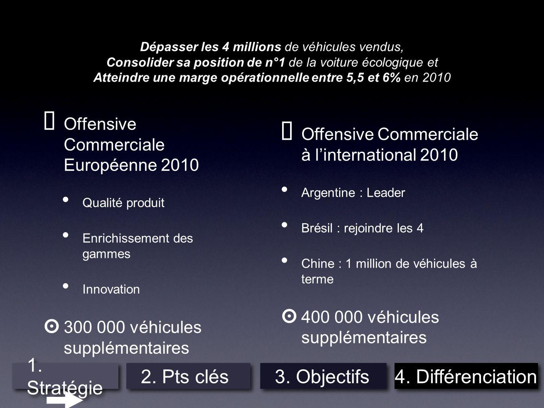 Dépasser les 4 millions de véhicules vendus, Consolider sa position de n°1 de la voiture écologique et Atteindre une marge opérationnelle entre 5,5 et