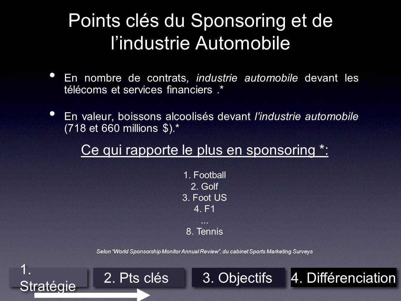 Points clés du Sponsoring et de lindustrie Automobile En nombre de contrats, industrie automobile devant les télécoms et services financiers.* En vale