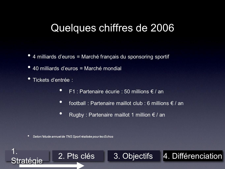 Quelques chiffres de 2006 4 milliards deuros = Marché français du sponsoring sportif 40 milliards deuros = Marché mondial Tickets dentrée : F1 : Parte