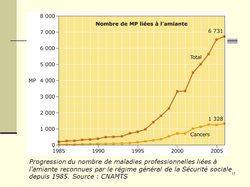 17 Progression du nombre de maladies professionnelles liées à l'amiante reconnues par le régime général de la Sécurité sociale depuis 1985. Source : C