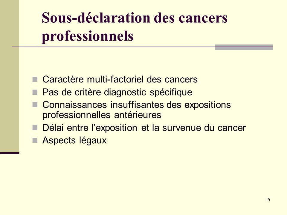 19 Sous-déclaration des cancers professionnels Caractère multi-factoriel des cancers Pas de critère diagnostic spécifique Connaissances insuffisantes