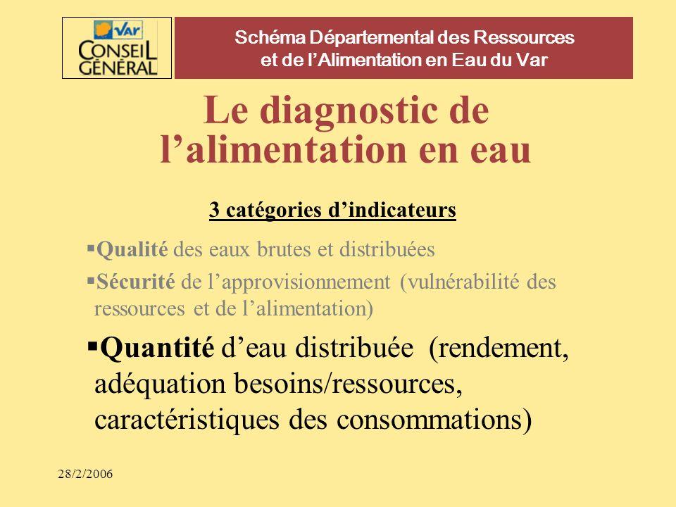 Schéma Départemental des Ressources et de lAlimentation en Eau du Var Le diagnostic de lalimentation en eau 3 catégories dindicateurs Qualité des eaux