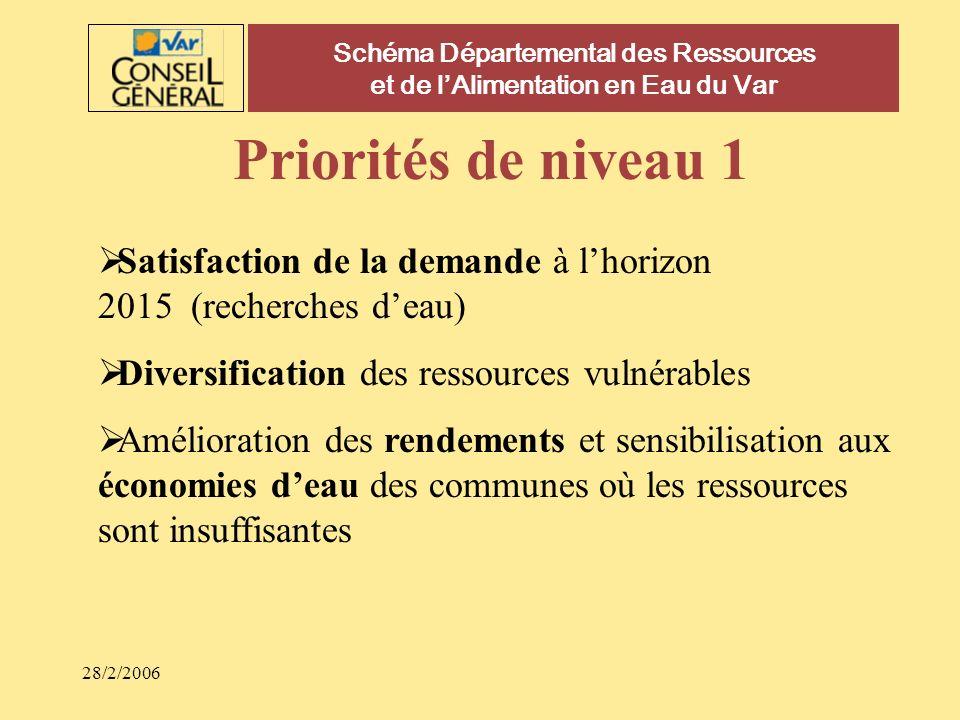 28/2/2006 Schéma Départemental des Ressources et de lAlimentation en Eau du Var Priorités de niveau 1 Satisfaction de la demande à lhorizon 2015 (rech