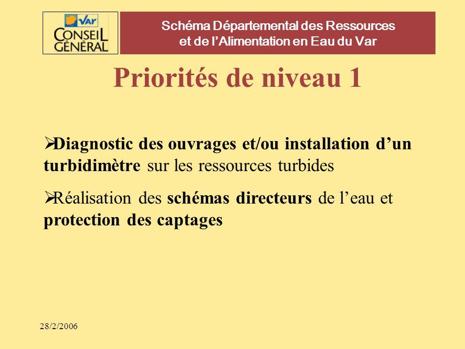 28/2/2006 Schéma Départemental des Ressources et de lAlimentation en Eau du Var Priorités de niveau 1 Diagnostic des ouvrages et/ou installation dun t