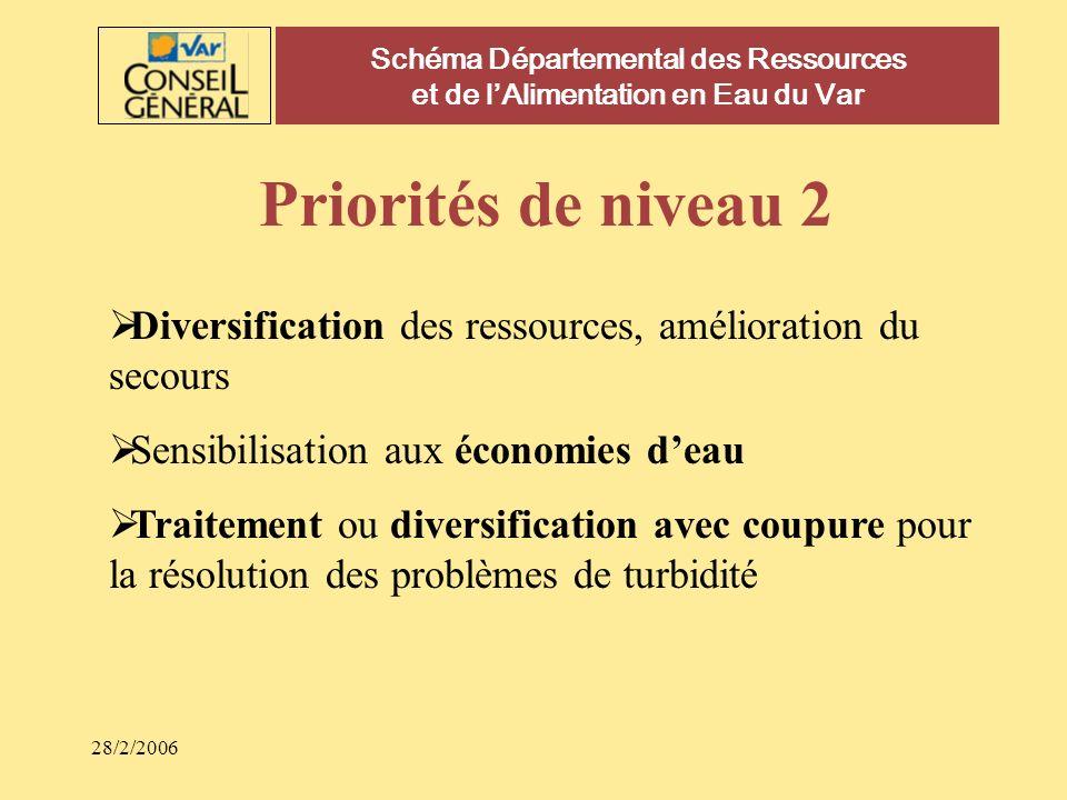 28/2/2006 Schéma Départemental des Ressources et de lAlimentation en Eau du Var Priorités de niveau 2 Diversification des ressources, amélioration du