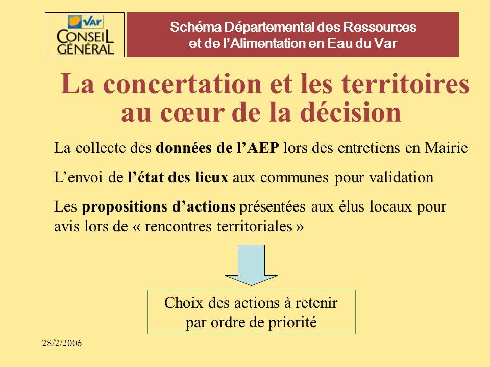 28/2/2006 Schéma Départemental des Ressources et de lAlimentation en Eau du Var La concertation et les territoires au cœur de la décision La collecte
