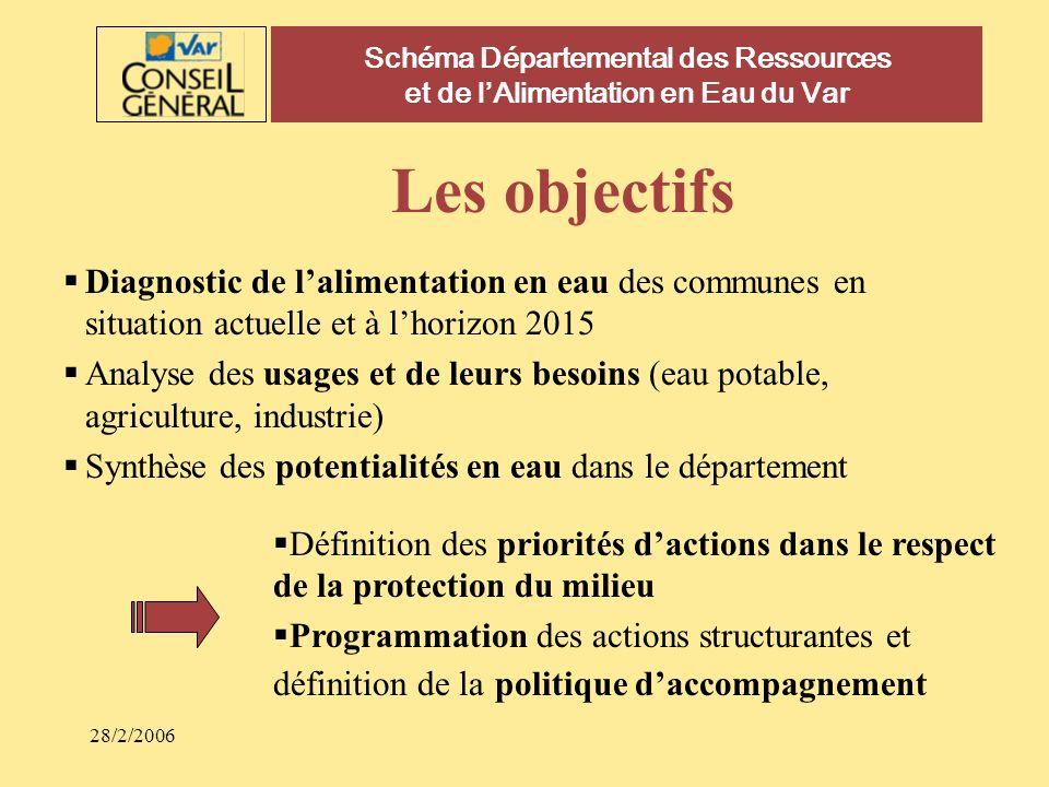 28/2/2006 Schéma Départemental des Ressources et de lAlimentation en Eau du Var Les objectifs Diagnostic de lalimentation en eau des communes en situa