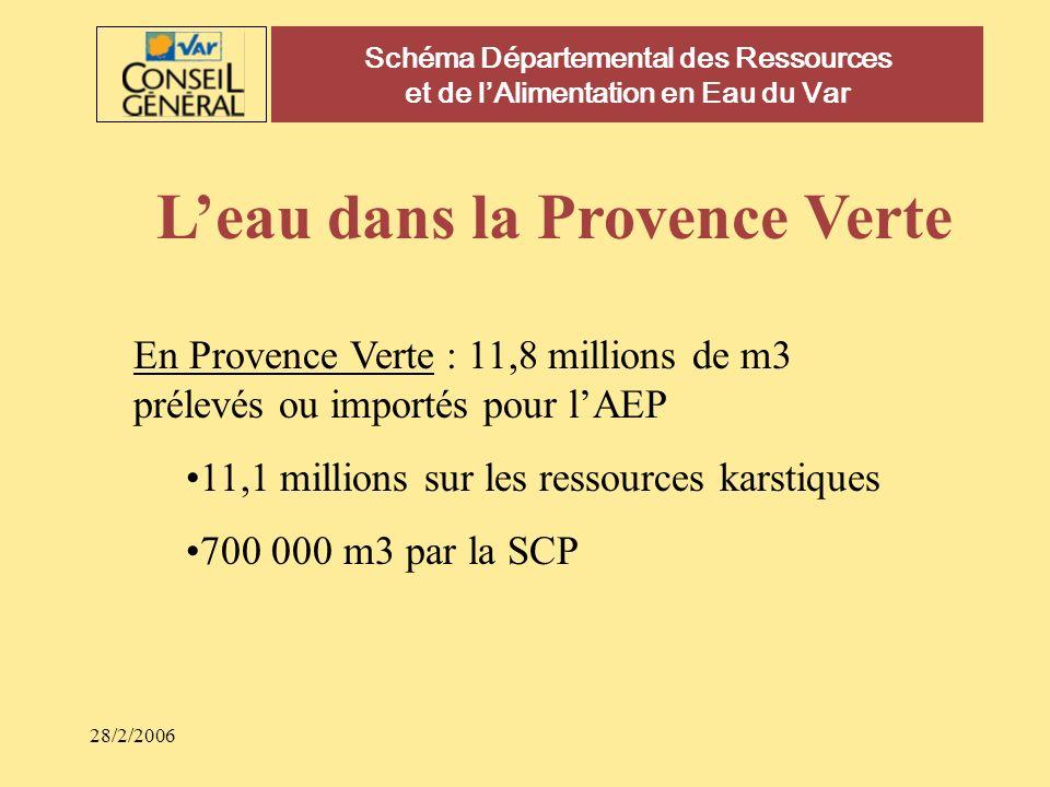 28/2/2006 Schéma Départemental des Ressources et de lAlimentation en Eau du Var Leau dans le Var 130 millions de m3 pour lAEP 90 millions de m3 déclarés prélevés par les ASA 8 millions de m3 prélevés pour les golfs 26 millions de m3 pour les besoins agricoles dont 17 millions de m3 en provenance de la SCP