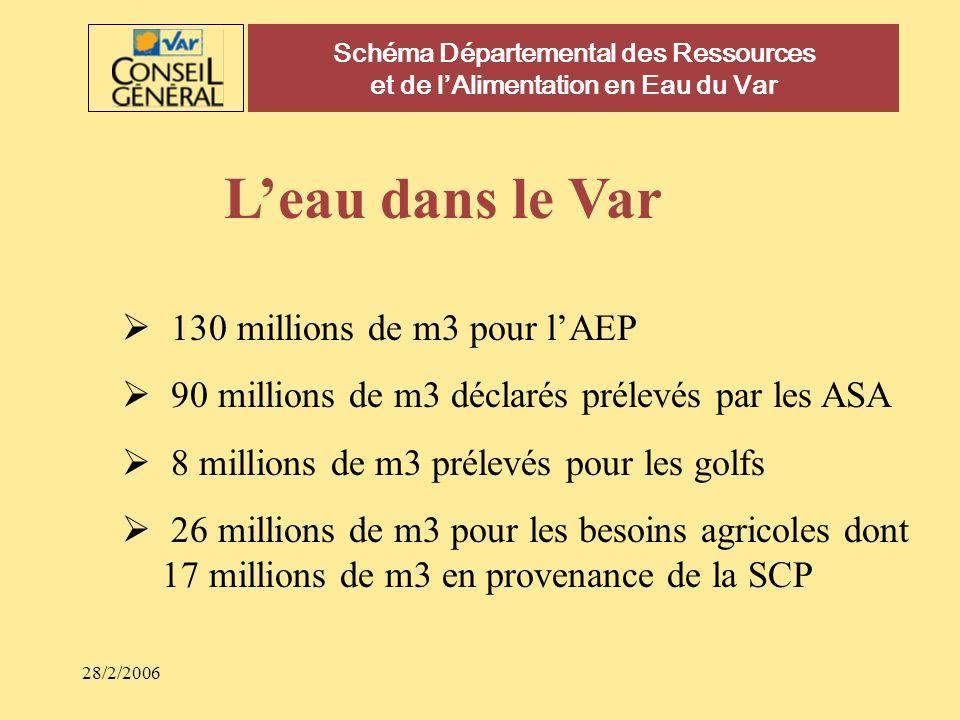 28/2/2006 Schéma Départemental des Ressources et de lAlimentation en Eau du Var Leau dans le Var 130 millions de m3 pour lAEP 90 millions de m3 déclar